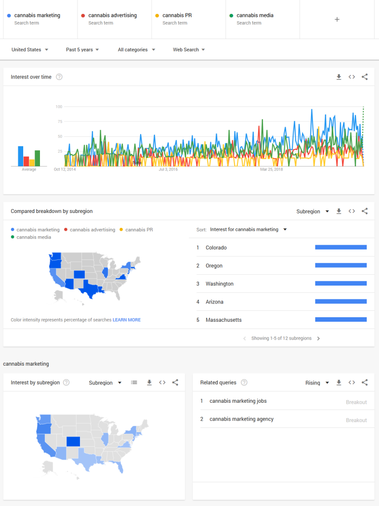 Cannabis advertsing search trends 2019-2020