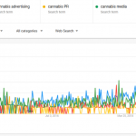 Cannabis Advertising Statistics
