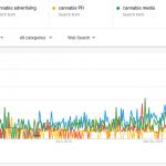 Cannabis Advertising Statistics